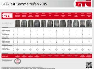 Sommerreifentest  - Ergebnisse 205/55 R16 H/V